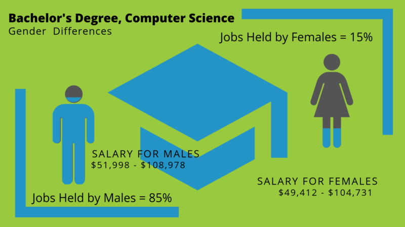 What Can I Do with a Bachelor's in Computer Science Degree