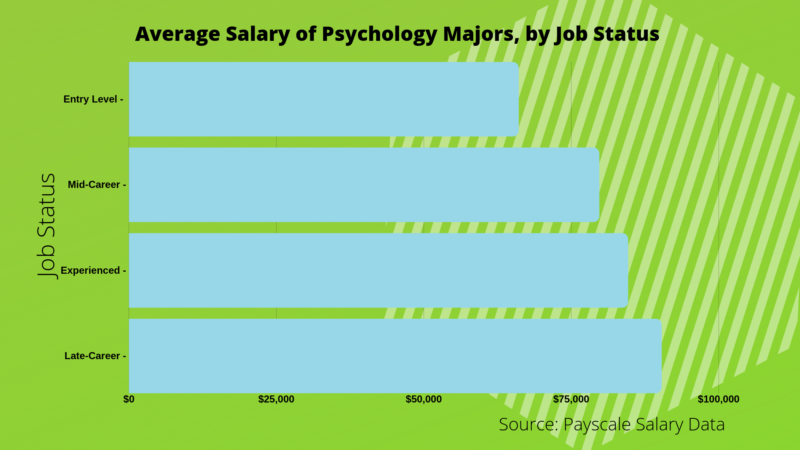 What Can I Do with a Bachelor's in Psychology? – Bachelors