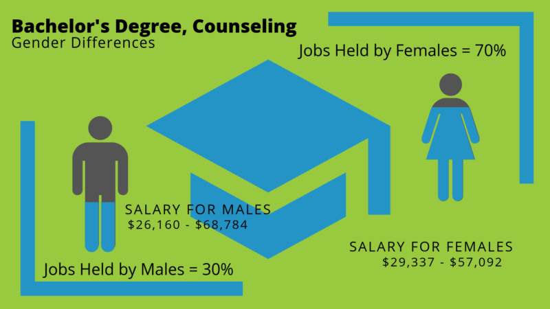 What Can I Do with a Bachelor's in Counseling Degree