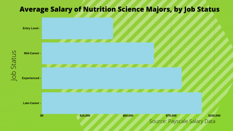 What Can I Do with a Bachelor's in Nutritional Science