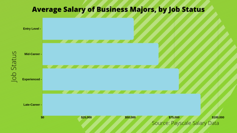 What Can I Do with a Bachelor's in Business? – Bachelors