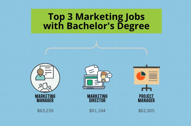 bachelors degree center