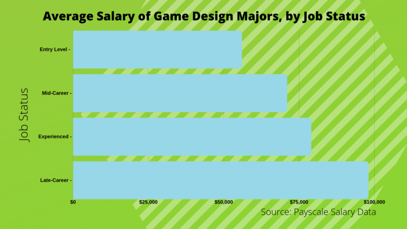 What Can I Do With A Bachelor S In Game Design Degree Bachelors Degree Center