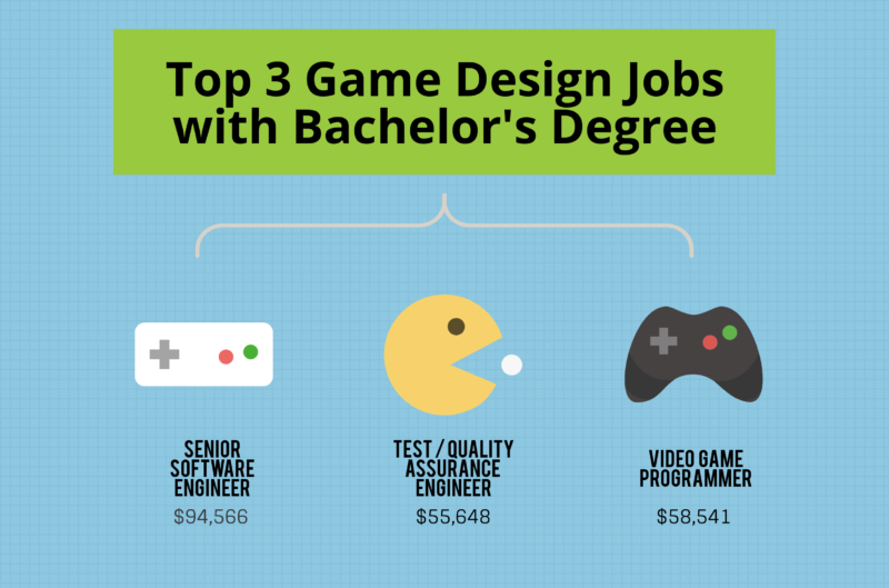 What Can I Do with a Bachelor's in Game Design Degree