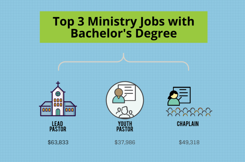 What Can I Do with a Bachelor's in Ministry Degree